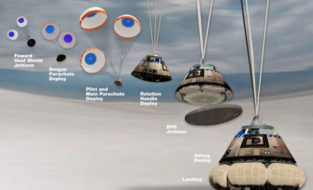 Этапы работы системы посадки корабля CST-100 Starliner. Графика Boeing