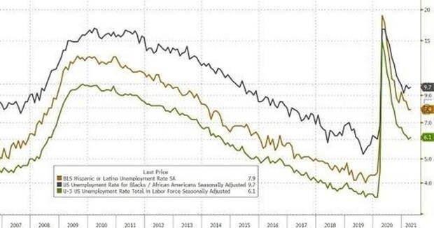 Америку превращают в общество безработных потребителей