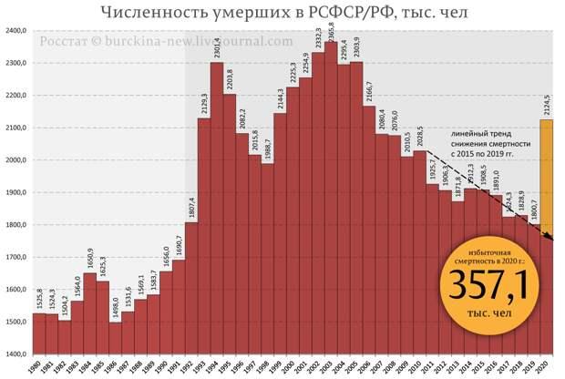 """Великие pyccкие """"вымираты"""": естественная убыль регионов России в 2020 году"""