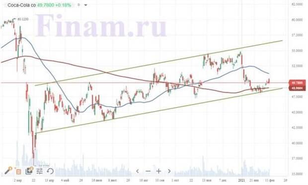 Теханализ акций