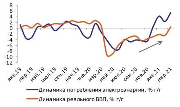Потребление электроэнергии и реальный ВВП в России, % г/г