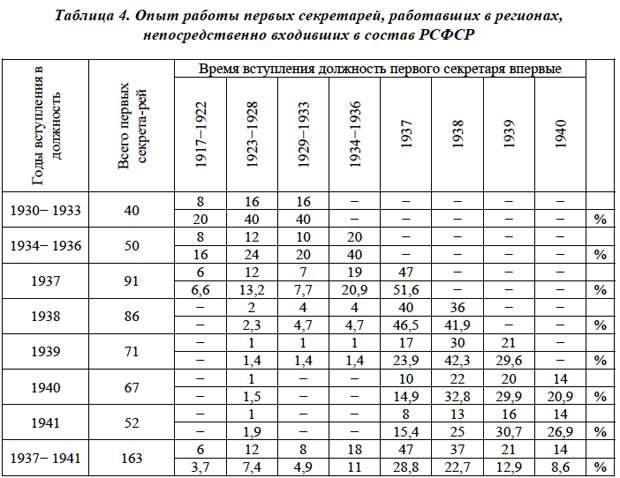 Разгром ленинской гвардии в цифрах и отзывах современников