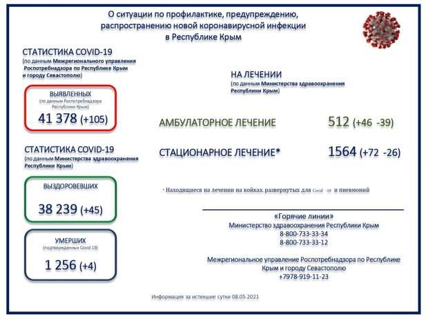 Коронавирус не отступает: в Крыму за сутки – 105 заболевших