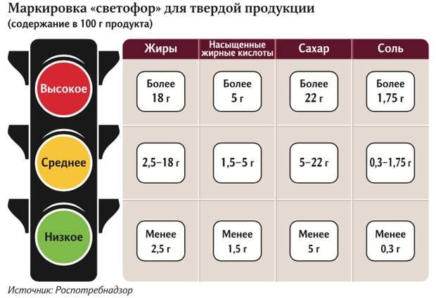 Стоп диабет: «светофор» поможет россиянам выбрать полезные продукты питания