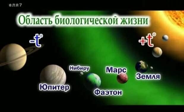 Фаэтон – гипотетическая планета Солнечной системы