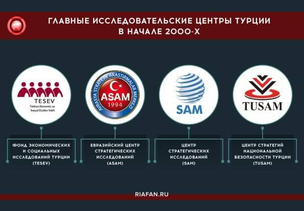 Главные исследовательские центры Турции в начале 2000-х