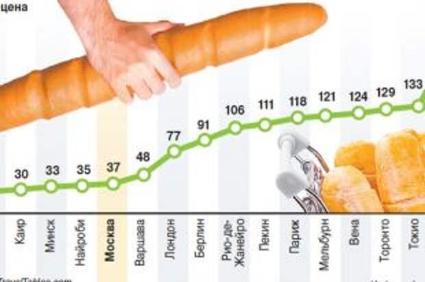 Сколько стоит буханка белого хлеба вразных городах мира. Инфографика