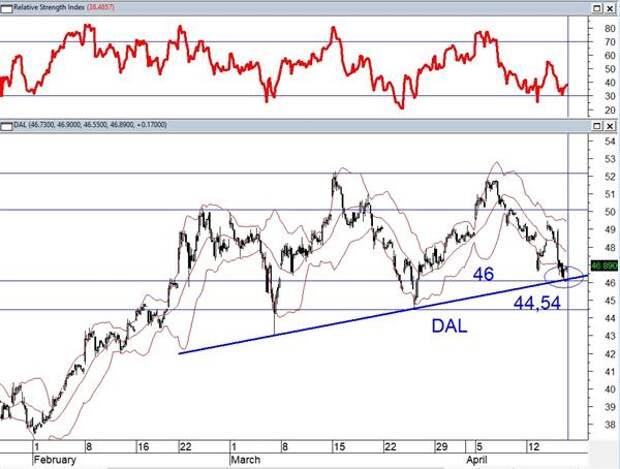 Динамика акций DAL