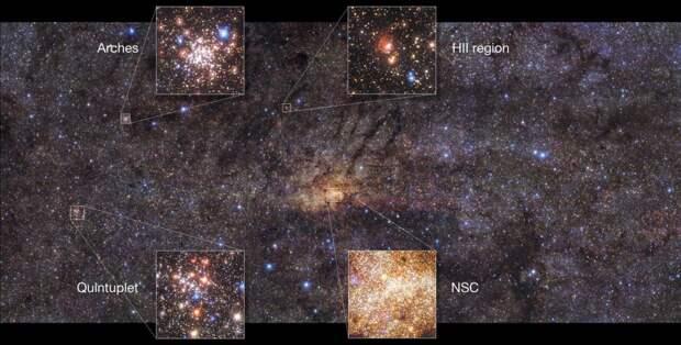 На снимке центральных областей Млечного Пути выделено плотное звездное Скопление Арки (Arches), облака ионизированного водорода (HII), Центральное скопление (NSC) и Скопление Квинтоль (Quintuplet) / ©ESO, Nogueras-Lara et al., 2019