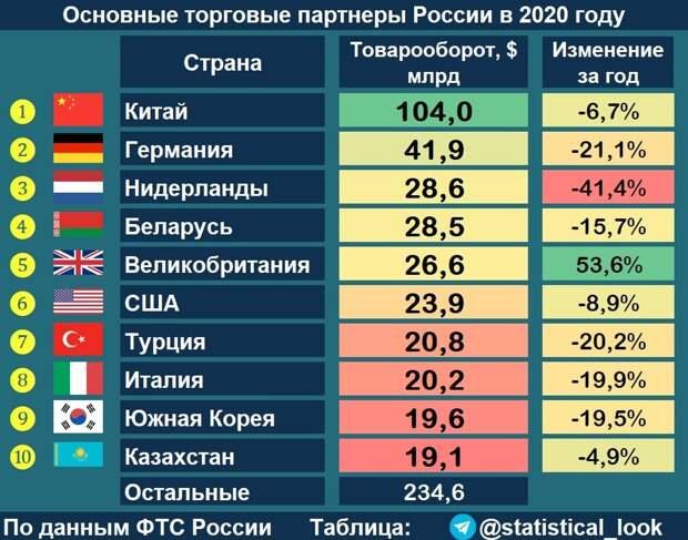 Главные торговые партнёры России, реклама Дагестана и инфраструктура в Москве