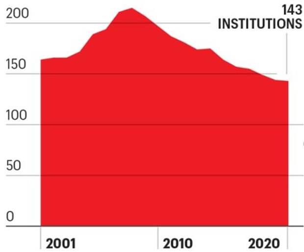 Количество банков, обслуживающих расовые меньшинства в США