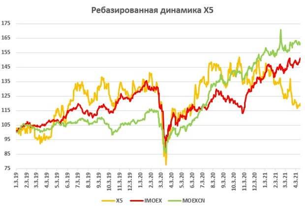 Х5 Retail - законодатель мод на рынке продуктового ритейла РФ