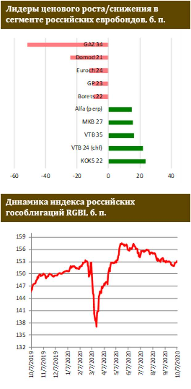 ФИНАМ: В российских евробондах без изменений