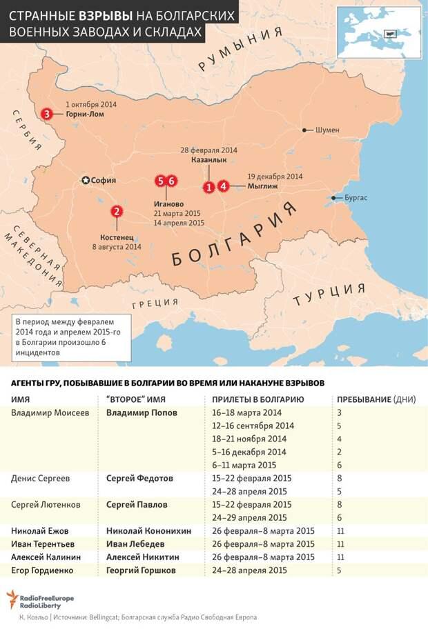 Петров и Боширов взрывают Болгарию