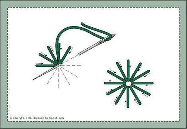 Стежки для вышивки