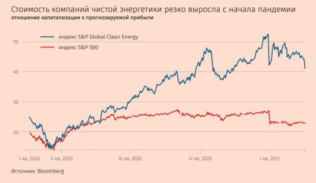 На рынке чистой энергетики надувается «зеленый пузырь»