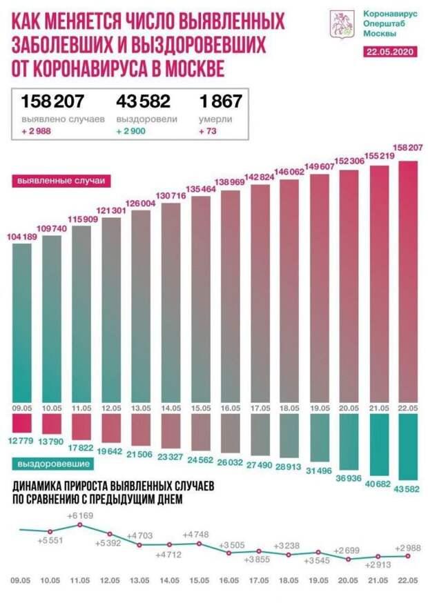 ⚡ + 8 894 новых случая заражения коронавирусом в России