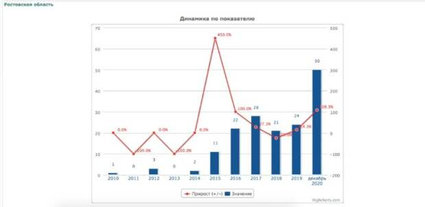 Боевиков стало больше: в Ростове выросло число террористических преступлений