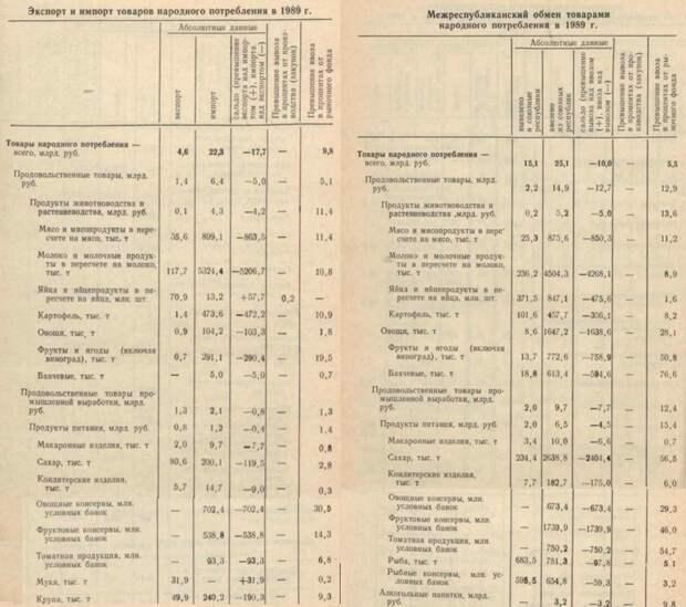 Продовольственный экспорт из РСФСР, ограничения на еду в Китае и атака на Руксперт