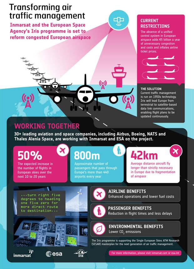 Европа перейдет на цифровое управление воздушным движением