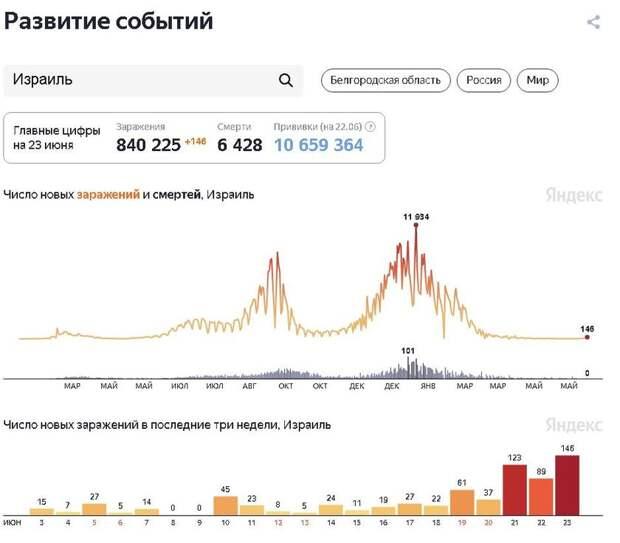 Вакцинация не помогла: Британию, Чили и Монголию накрыла «третья волна» COVID-19