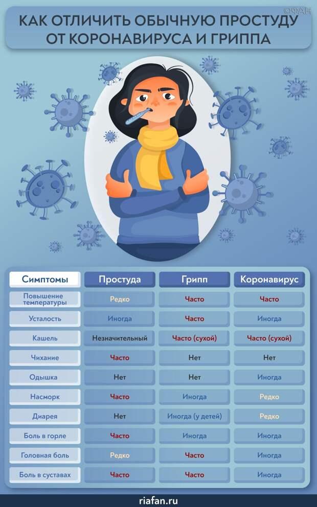 Рошаль рассказал, опасен ли коронавирус для детей