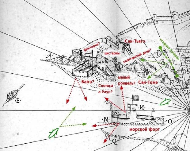 Османские позиции, португальские укрепления и основные направления обстрела на рисунке Диу по наброскам Кастро, сделанным 11 марта 1539 года. Вертикальный масштаб преувеличен. Направление на север — примерно вниз - Диу: финал осады | Warspot.ru