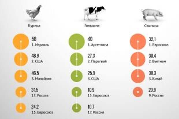 Где в мире едят больше всего мяса? Инфографика