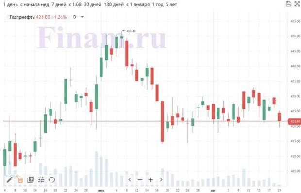 """Динамика акций """"Газпром нефти"""""""