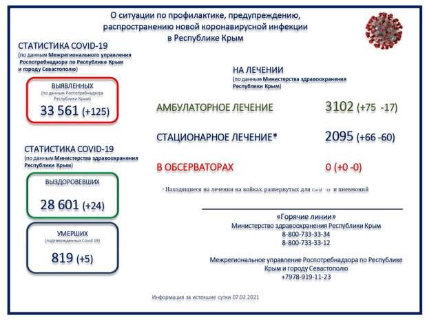 В Крыму ещё 5 человек с коронавирусом умерли