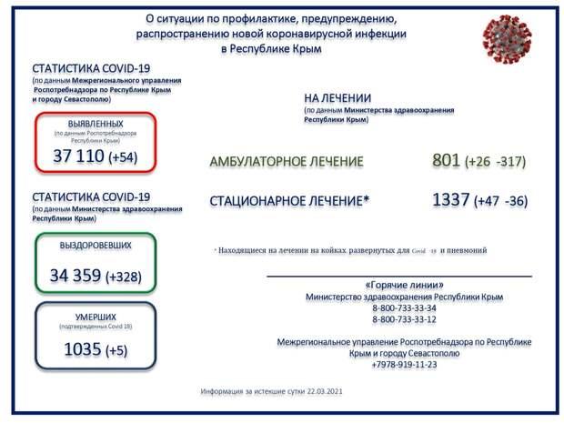 Коронавирус в Крыму и Севастополе: Последние новости, статистика на 23 марта 2021