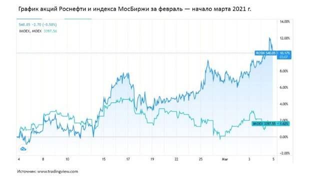 Нефть и газ в феврале 2021 года