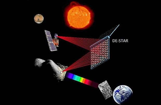 DESTAR должен получать энергию от солнечных батарей, размещенных в космосе, а затем лазером отклонять или даже уничтожать целый астероид/ ©Wikimdeia Commons
