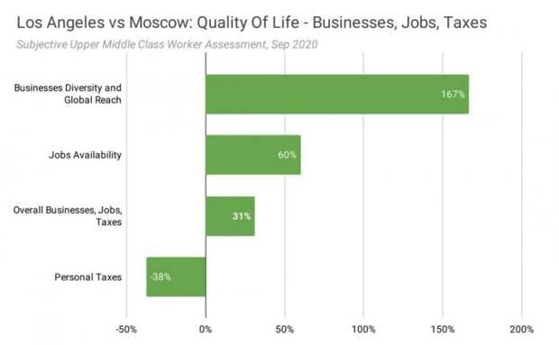Лос-Анджелес или Москва: девять табличек с субъективным сравнением качества жизни