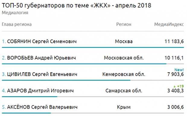 Глава Крыма вошел в ТОП-5 рейтинга губернаторов РФ (СКРИН)