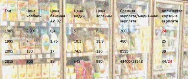ВОЗВРАЩЕНИЕ В СССР. Средний россиянин обеспечен по-советски