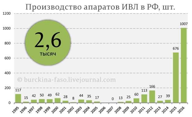 Зачем олигархи РФ скупают аппараты ИВЛ в собственность