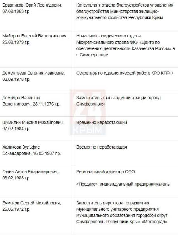 Стало известно, кто претендует на должность главы администрации Симферополя