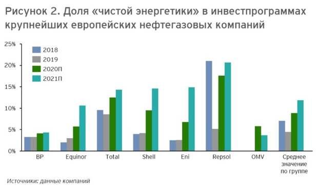 Европейские нефтегазовые «мейджоры» сохраняют фокус наразвитие «чистой энергетики»