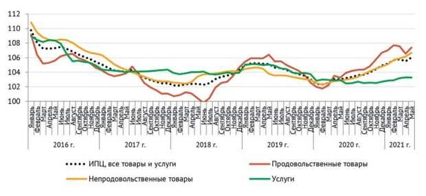 Совокупный индекс потребительских цен, индексы цен на продукты питания, на непродовольственные товары и услуги, % к аналогичному месяцу предыдущего года