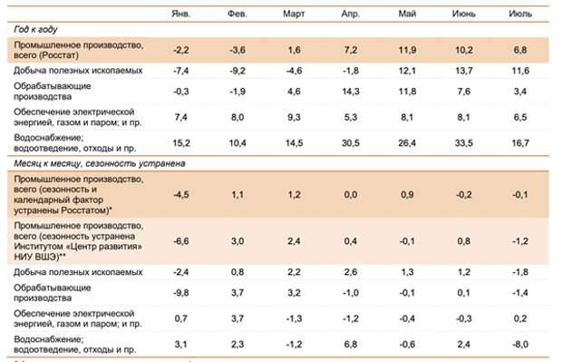 Восстановление российской промышленности остается неустойчивым