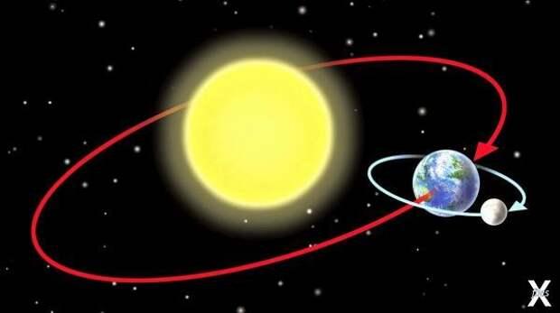 Орбиты Земли и Луны