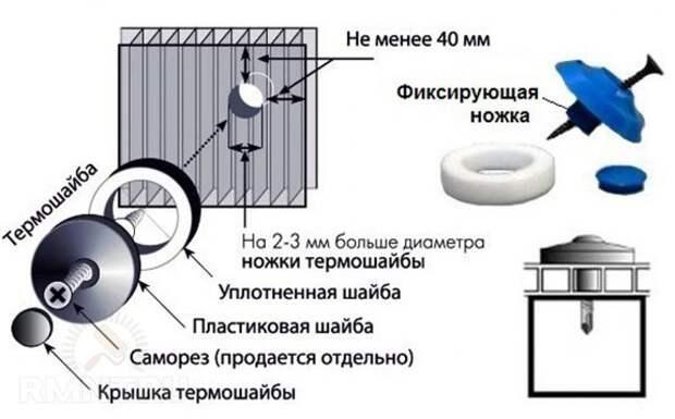 Термошайба для крепления сотового поликарбоната