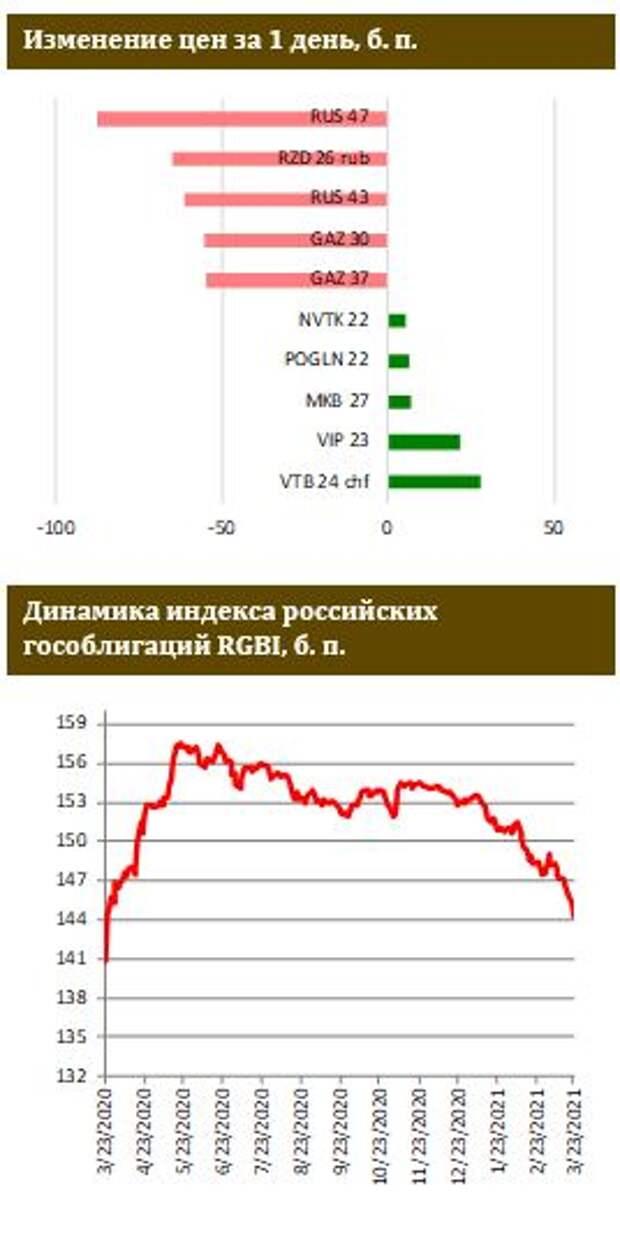 ФИНАМ: Рынок ОФЗ продолжает отвесно падать