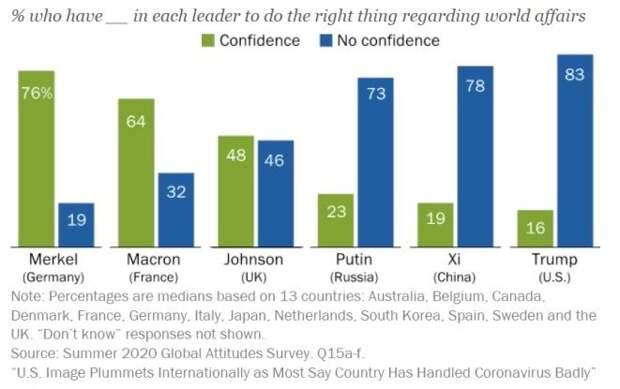 Меркель пользуется наибольшим доверием среди мировых лидеров, Трамп - в конце списка