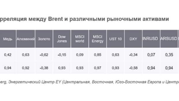 Котировки Brent вновь опустились ниже $30 забаррель: фактор ОПЕК++ несработал?