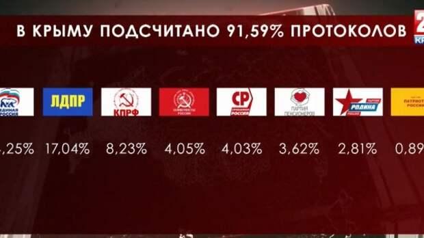Последние итоги: «Единая Россия» лидирует на выборах в Госсовет Крыма