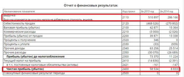 Коррупционеры Брянска продвигают иностранные удобрения среди сельхозпроизводителей 4