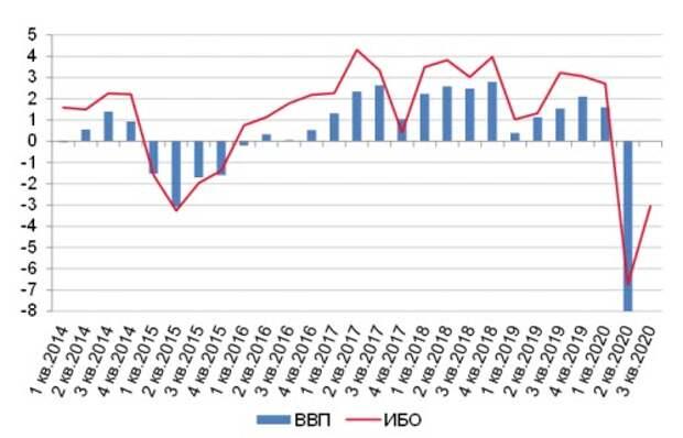 ЦБ РФ оценил падение ВВП в третьем квартале в 3-4%