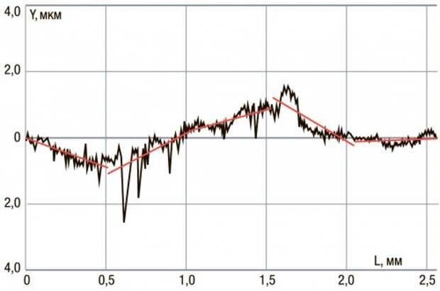 А это – после аналогичного цикла обкатки, но с трибосоставом на базе геомодификаторов трения. Высота шероховатостей поверхности резко снизилась.